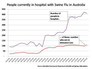 aust hospitalisations